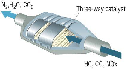 bộ chuyển đổi xúc tác khí thải