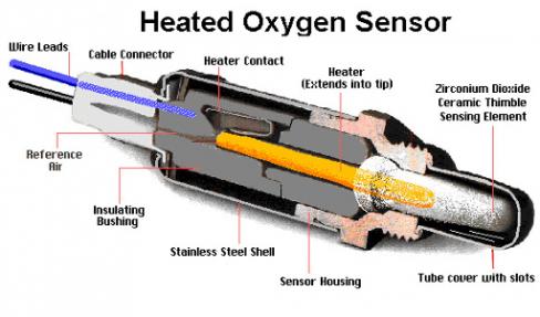 cảm biến oxy